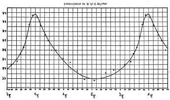 The original light curve of the discoverers (Muller and Kempf) in 1903 — from AAVSO.org