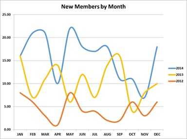 New Members by Month