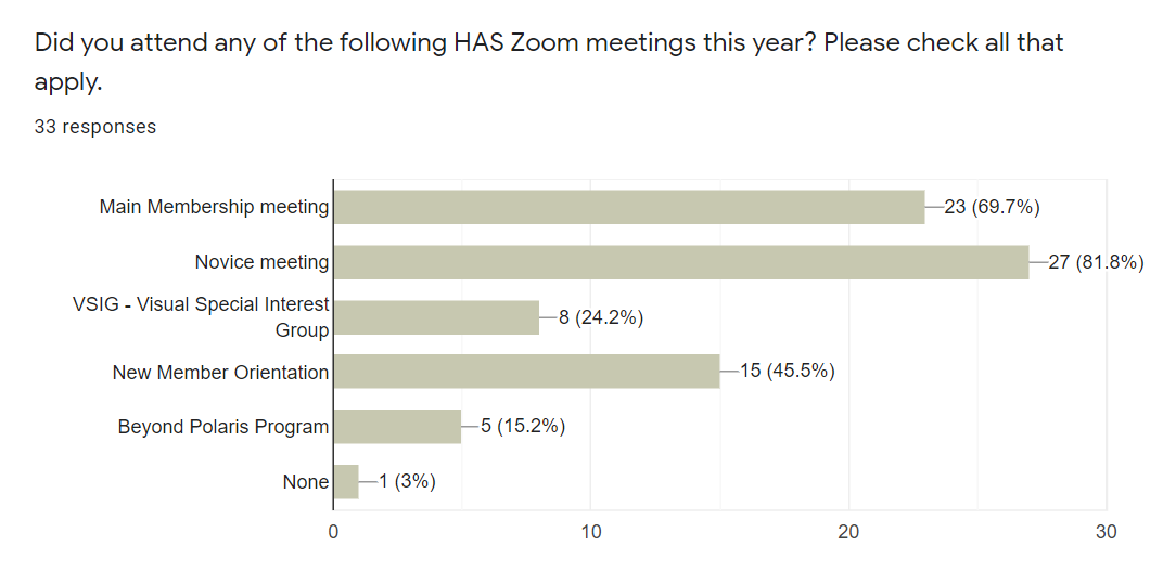 Zoom meetings attended.png